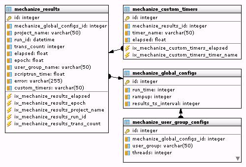 Database Storage for Test Result Data — Multi-Mechanize v1